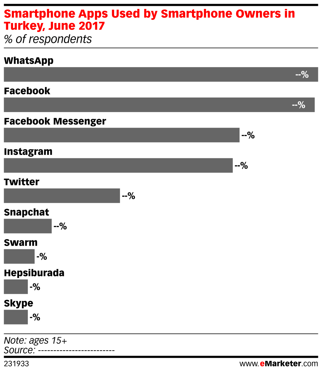 Smartphone Apps Used by Smartphone Owners in Turkey, June 2017 (% of respondents)