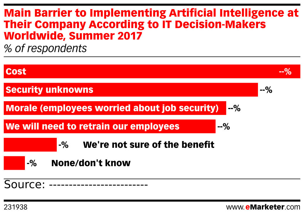 Main Barrier to Implementing Artificial Intelligence at Their Company According to IT Decision-Makers Worldwide, Summer 2017 (% of respondents)