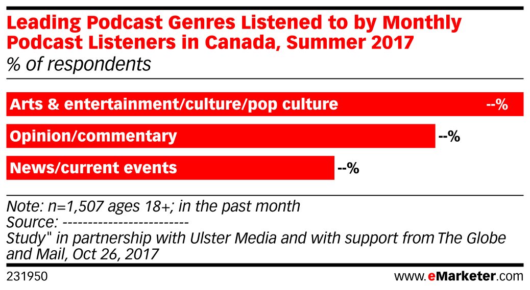 Leading Podcast Genres Listened to by Monthly Podcast Listeners in Canada, Summer 2017 (% of respondents)