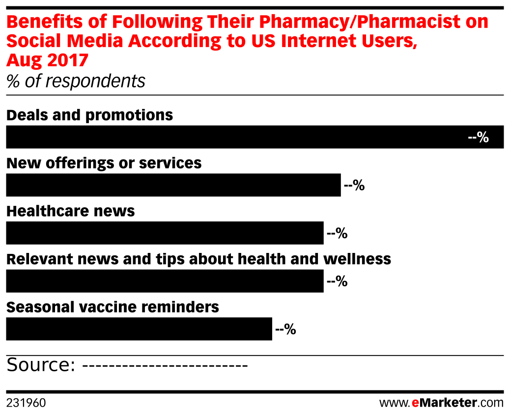 Benefits of Following Their Pharmacy/Pharmacist on Social Media According to US Internet Users, Aug 2017 (% of respondents)