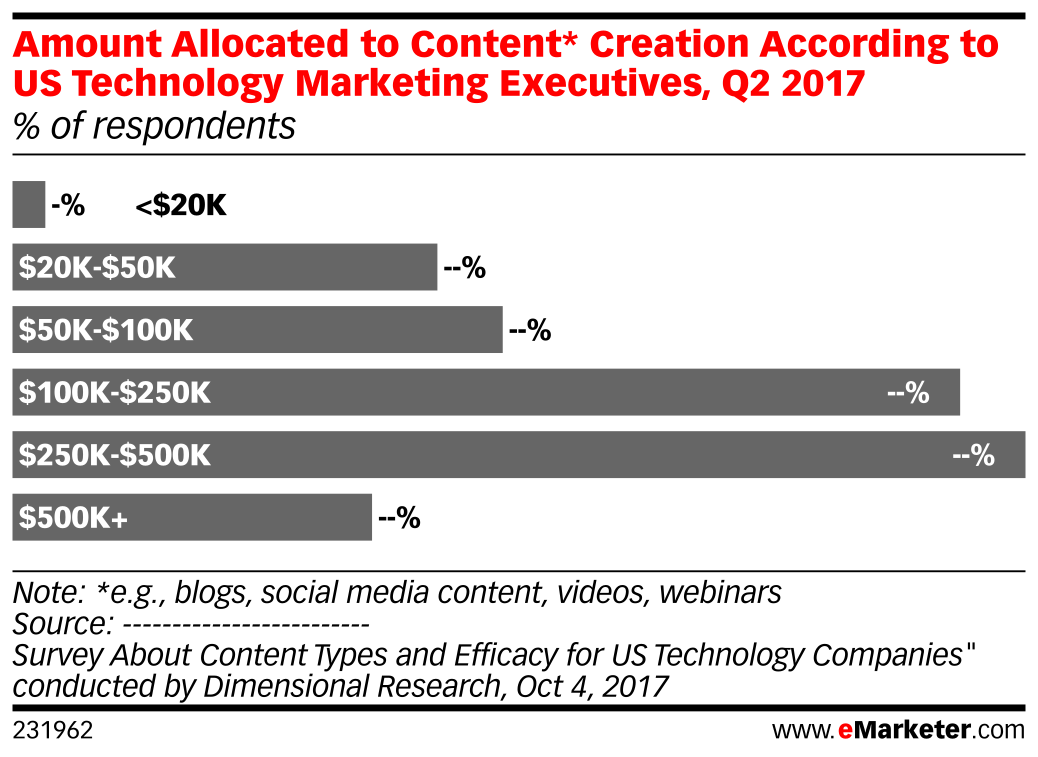 Amount Allocated to Content* Creation According to US Technology Marketing Executives, Q2 2017 (% of respondents)