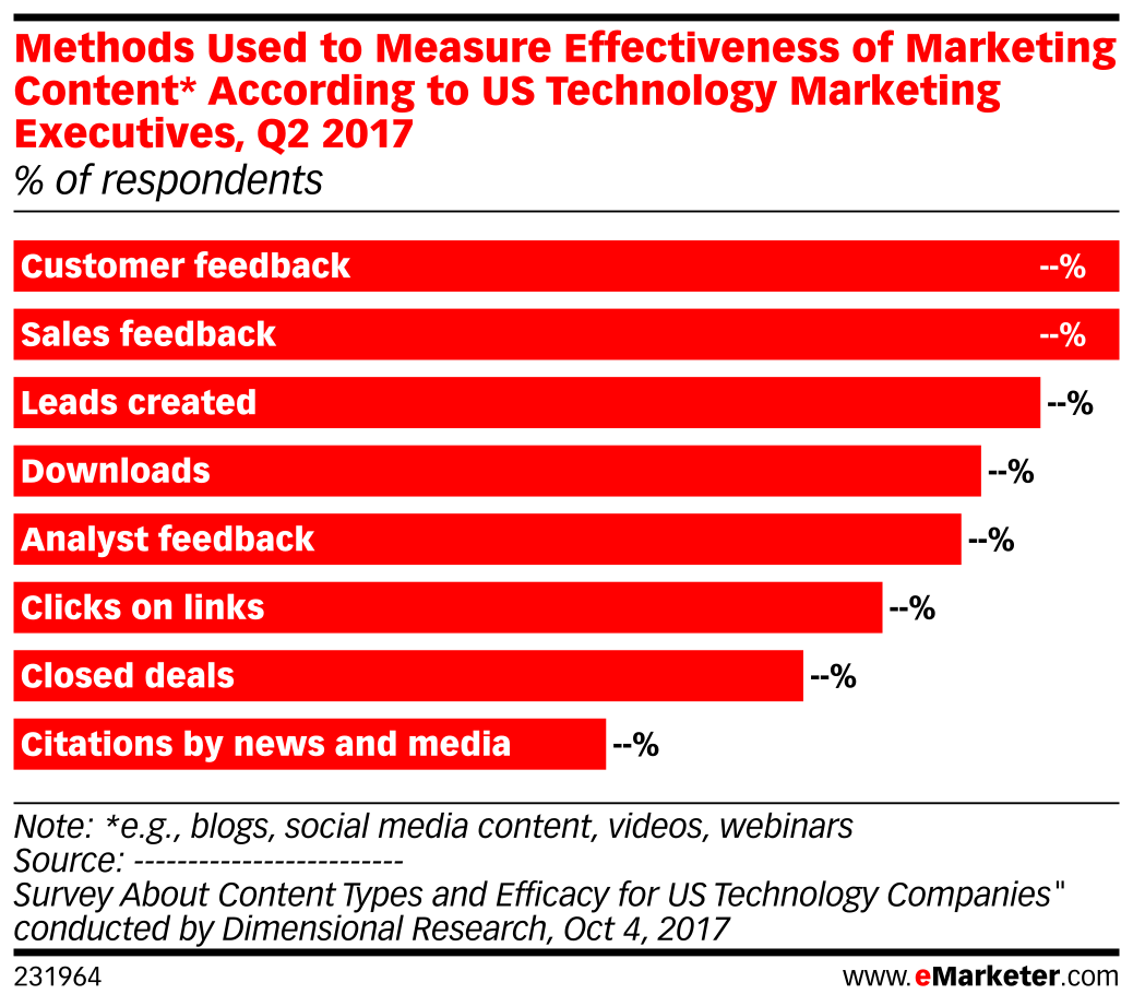 Methods Used to Measure Effectiveness of Marketing Content* According to US Technology Marketing Executives, Q2 2017 (% of respondents)
