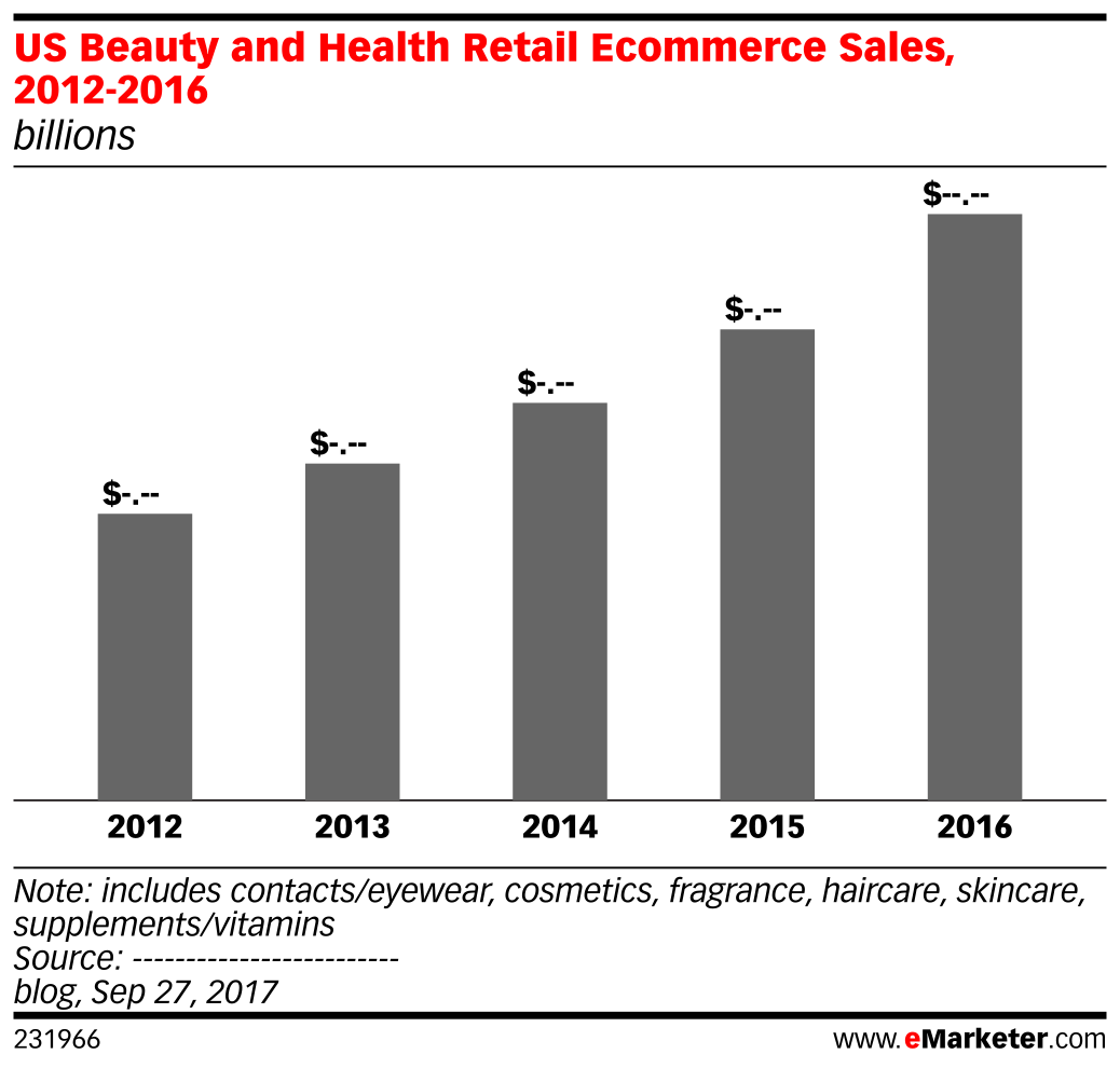 US Beauty and Health Retail Ecommerce Sales, 2012-2016 (billions)