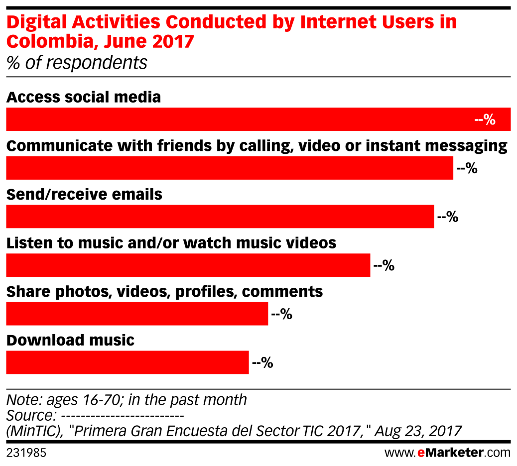 Digital Activities Conducted by Internet Users in Colombia, June 2017 (% of respondents)