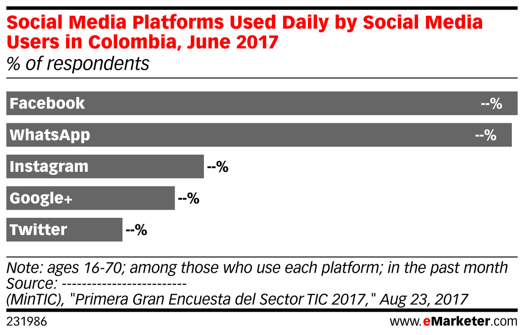 Social Media Platforms Used Daily by Social Media Users in Colombia, June 2017 (% of respondents)