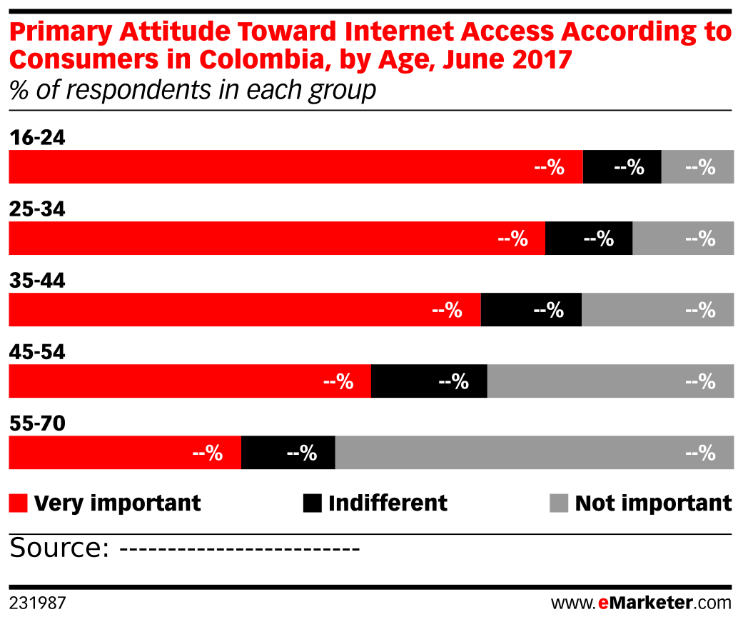Primary Attitude Toward Internet Access According to Consumers in Colombia, by Age, June 2017 (% of respondents in each group)