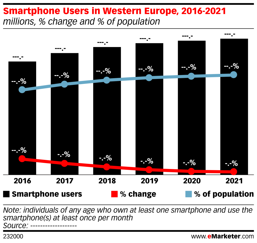 Smartphone Users in Western Europe, 2016-2021 (millions, % change and % of population)