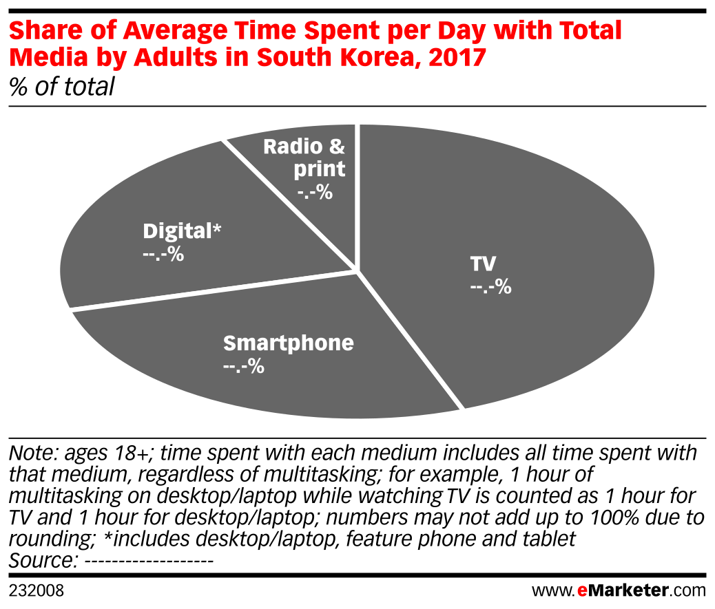 Share of Average Time Spent per Day with Total Media by Adults in South Korea, 2017 (% of total)