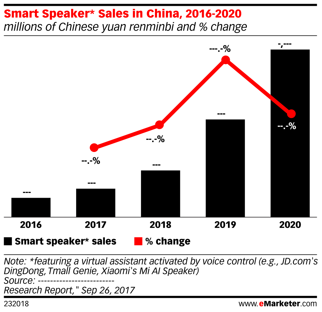 Smart Speaker* Sales in China, 2016-2020 (millions of Chinese yuan renminbi and % change)