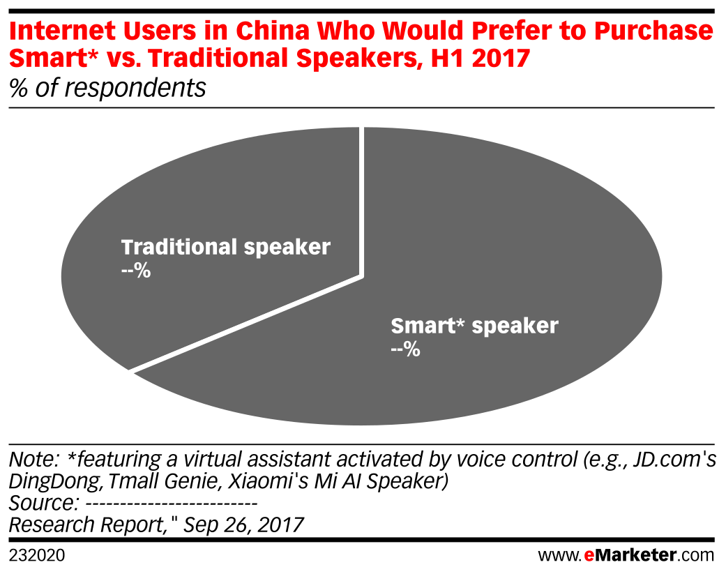 Internet Users in China Who Would Prefer to Purchase Smart* vs. Traditional Speakers, H1 2017 (% of respondents)
