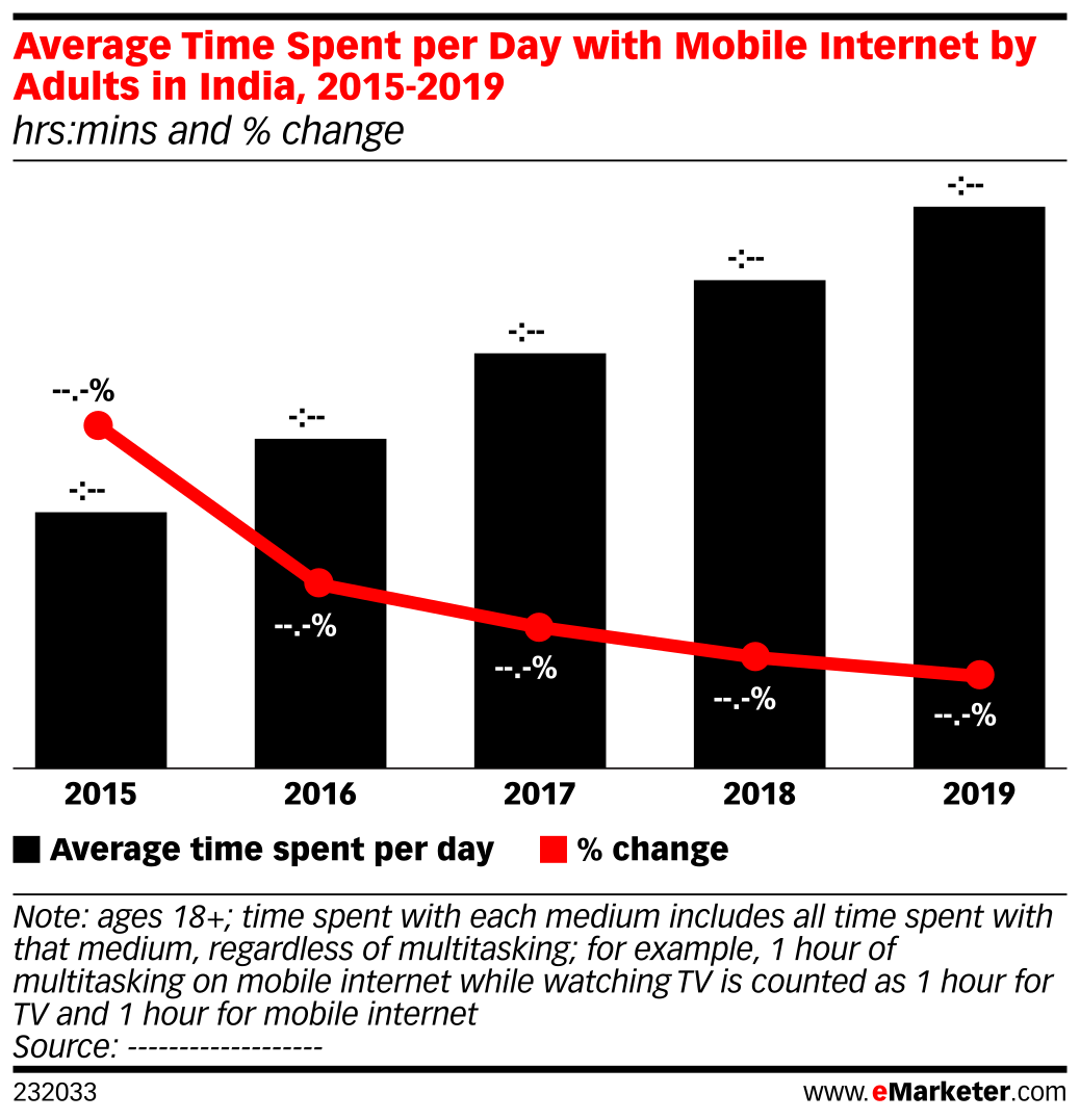 Average Time Spent per Day with Mobile Internet by Adults in India, 2015-2019 (hrs:mins and % change)