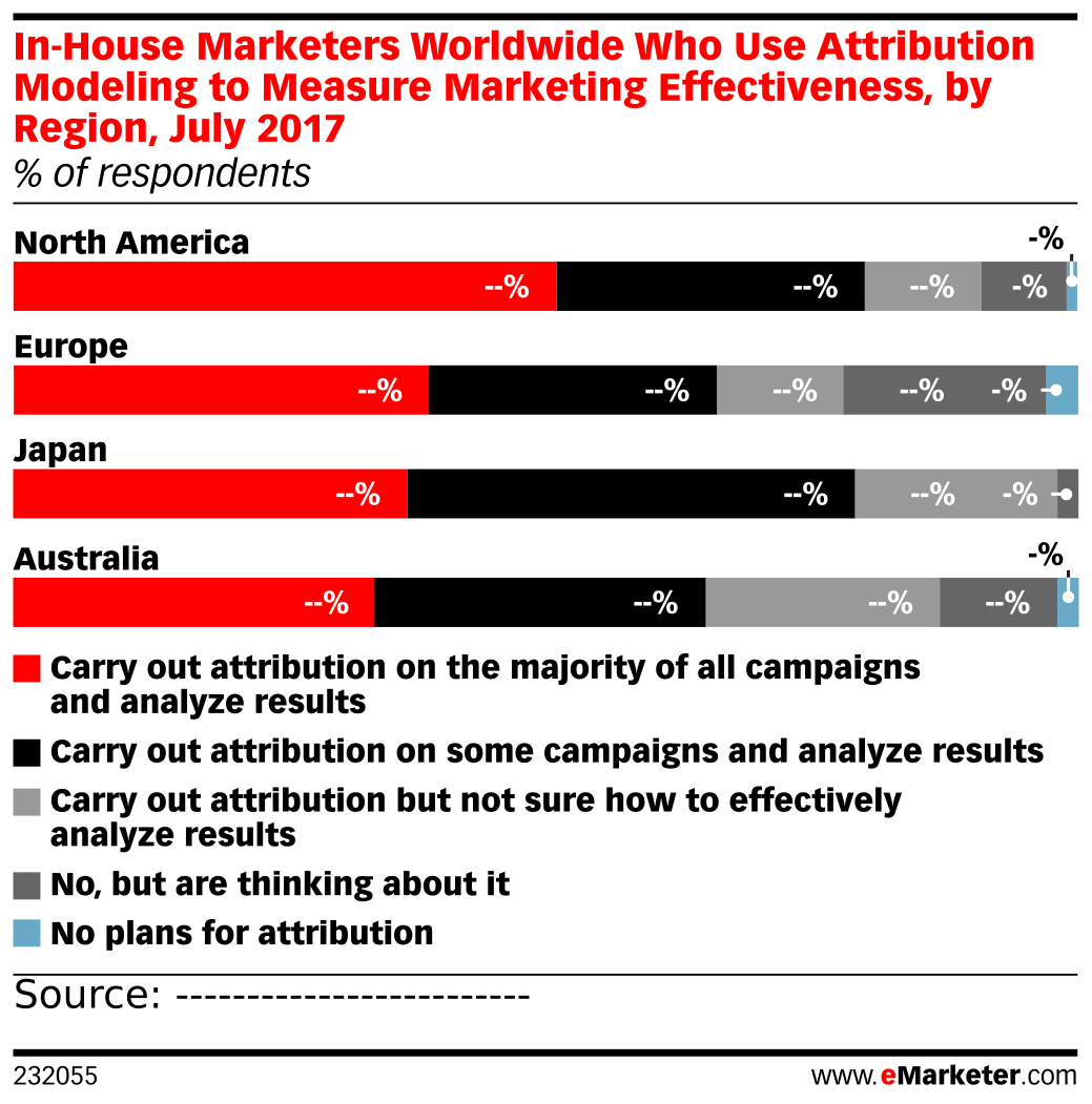 In-House Marketers Worldwide Who Use Attribution Modeling to Measure Marketing Effectiveness, by Region, July 2017 (% of respondents)