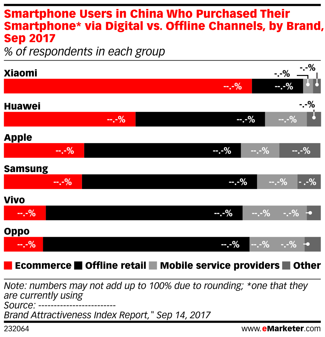 Smartphone Users in China Who Purchased Their Smartphone* via Digital vs. Offline Channels, by Brand, Sep 2017 (% of respondents in each group)