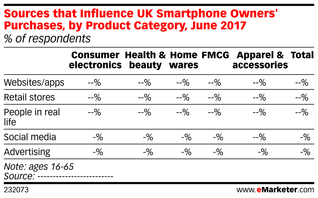 Sources that Influence UK Smartphone Owners' Purchases, by Product Category, June 2017 (% of respondents)