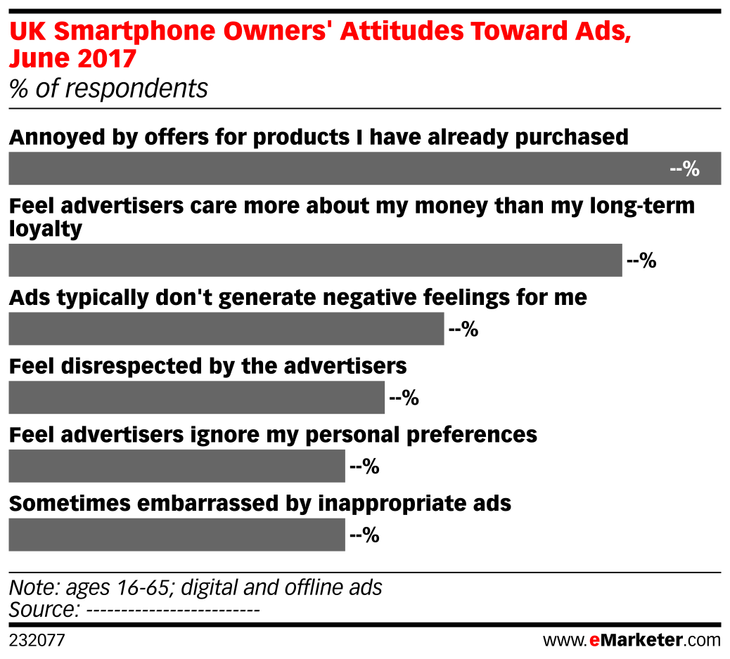 UK Smartphone Owners' Attitudes Toward Ads, June 2017 (% of respondents)