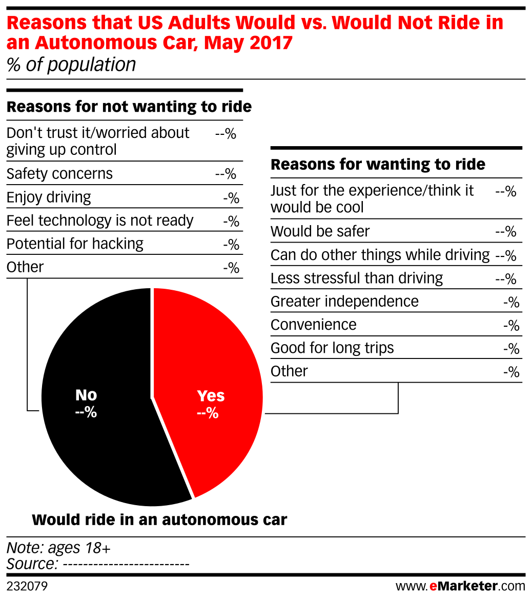 Reasons that US Adults Would vs. Would Not Ride in an Autonomous Car, May 2017 (% of population)