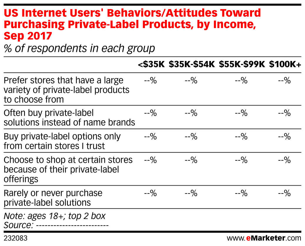US Internet Users' Behaviors/Attitudes Toward Purchasing Private-Label Products, by Income, Sep 2017 (% of respondents in each group)