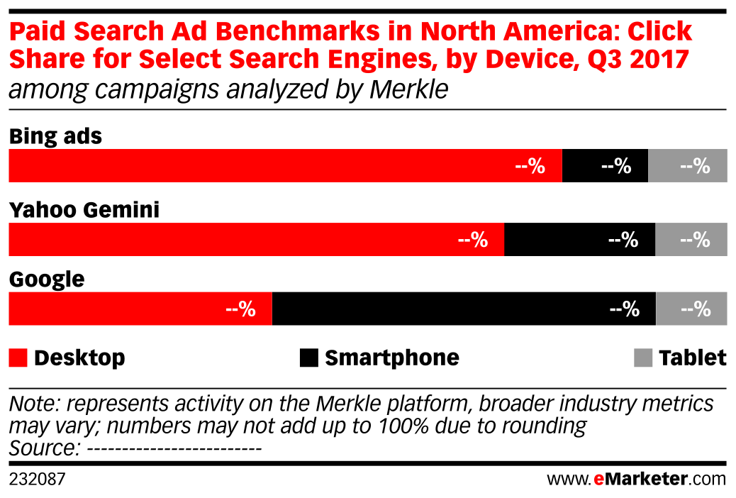 Paid Search Ad Benchmarks in North America: Click Share for Select Search Engines, by Device, Q3 2017 (among campaigns analyzed by Merkle)