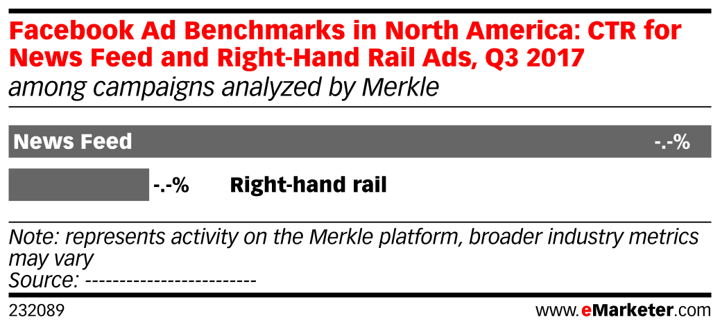 Facebook Ad Benchmarks in North America: CTR for News Feed and Right-Hand Rail Ads, Q3 2017 (among campaigns analyzed by Merkle)