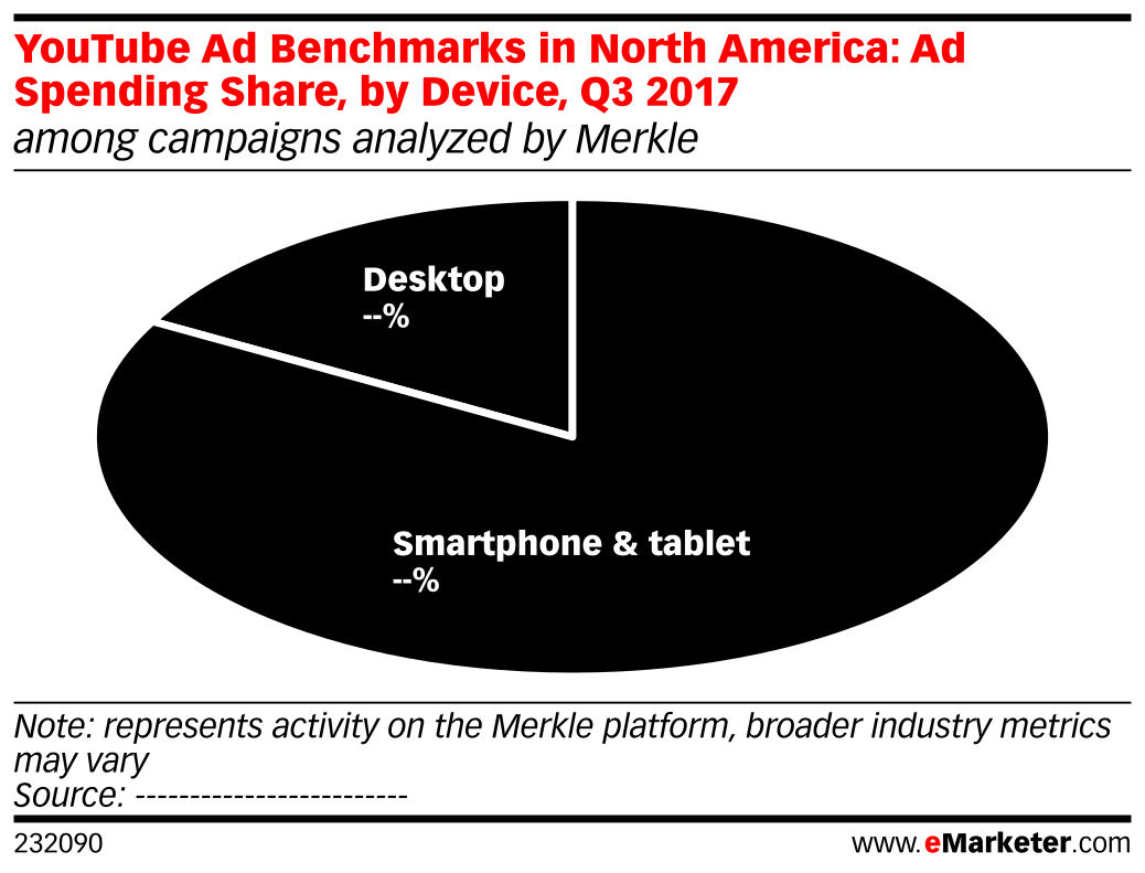 YouTube Ad Benchmarks in North America: Ad Spending Share, by Device, Q3 2017 (among campaigns analyzed by Merkle)