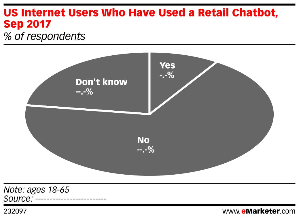 US Internet Users Who Have Used a Retail Chatbot, Sep 2017 (% of respondents)