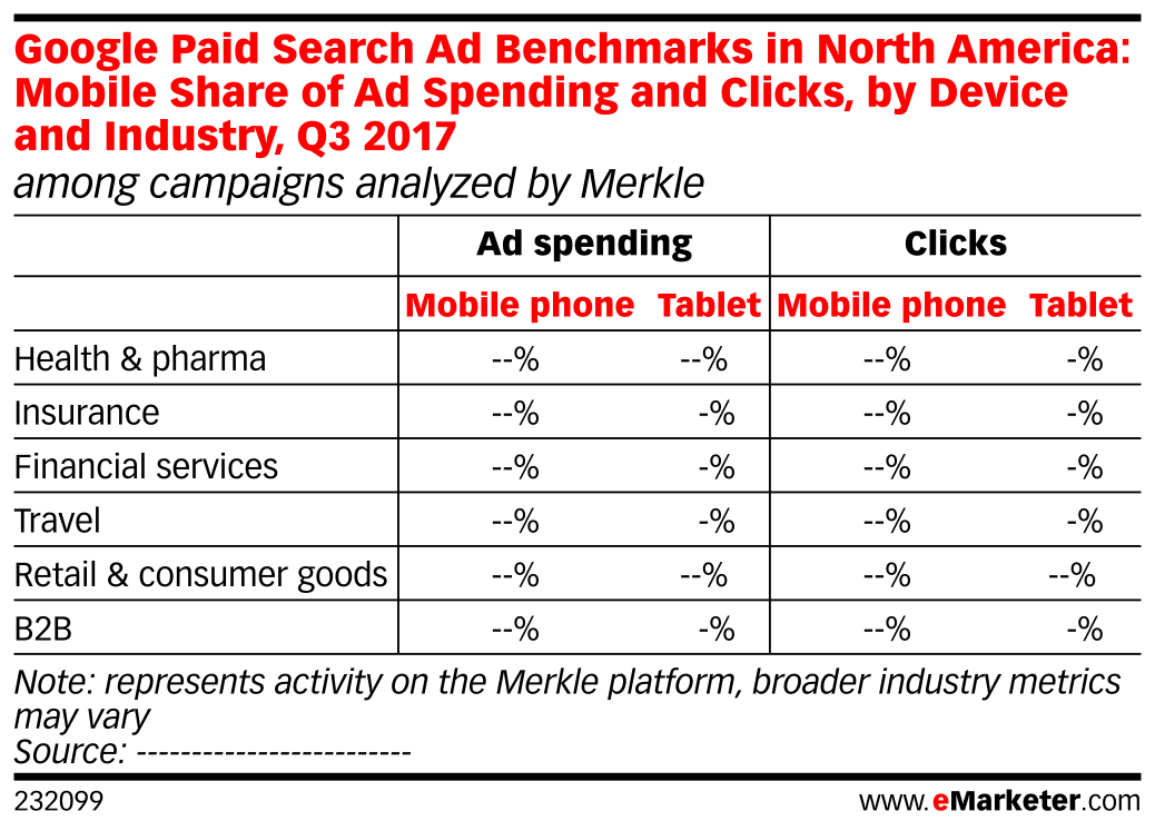 Google Paid Search Ad Benchmarks in North America: Mobile Share of Ad Spending and Clicks, by Device and Industry, Q3 2017 (among campaigns analyzed by Merkle)