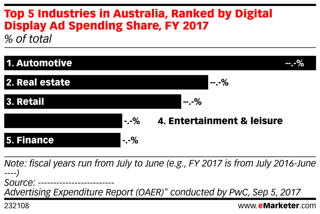 Top 5 Industries in Australia, Ranked by Digital Display Ad Spending Share, FY 2017 (% of total)