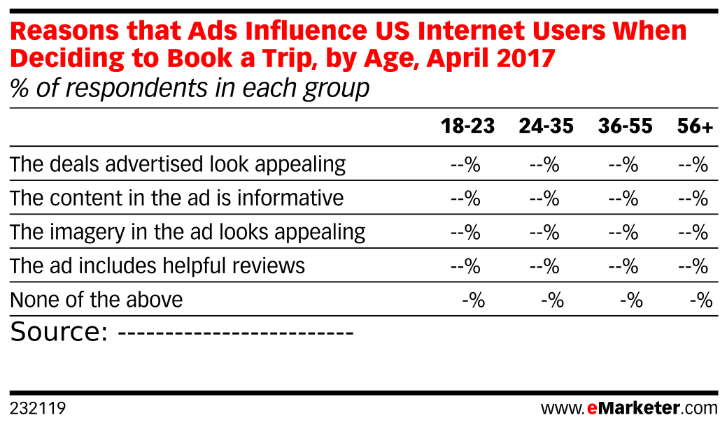 Reasons that Ads Influence US Internet Users When Deciding to Book a Trip, by Age, April 2017 (% of respondents in each group)
