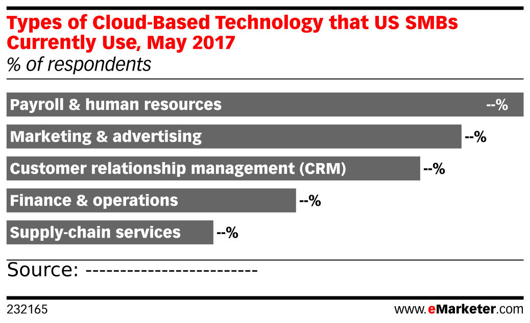 Types of Cloud-Based Technology that US SMBs Currently Use, May 2017 (% of respondents)