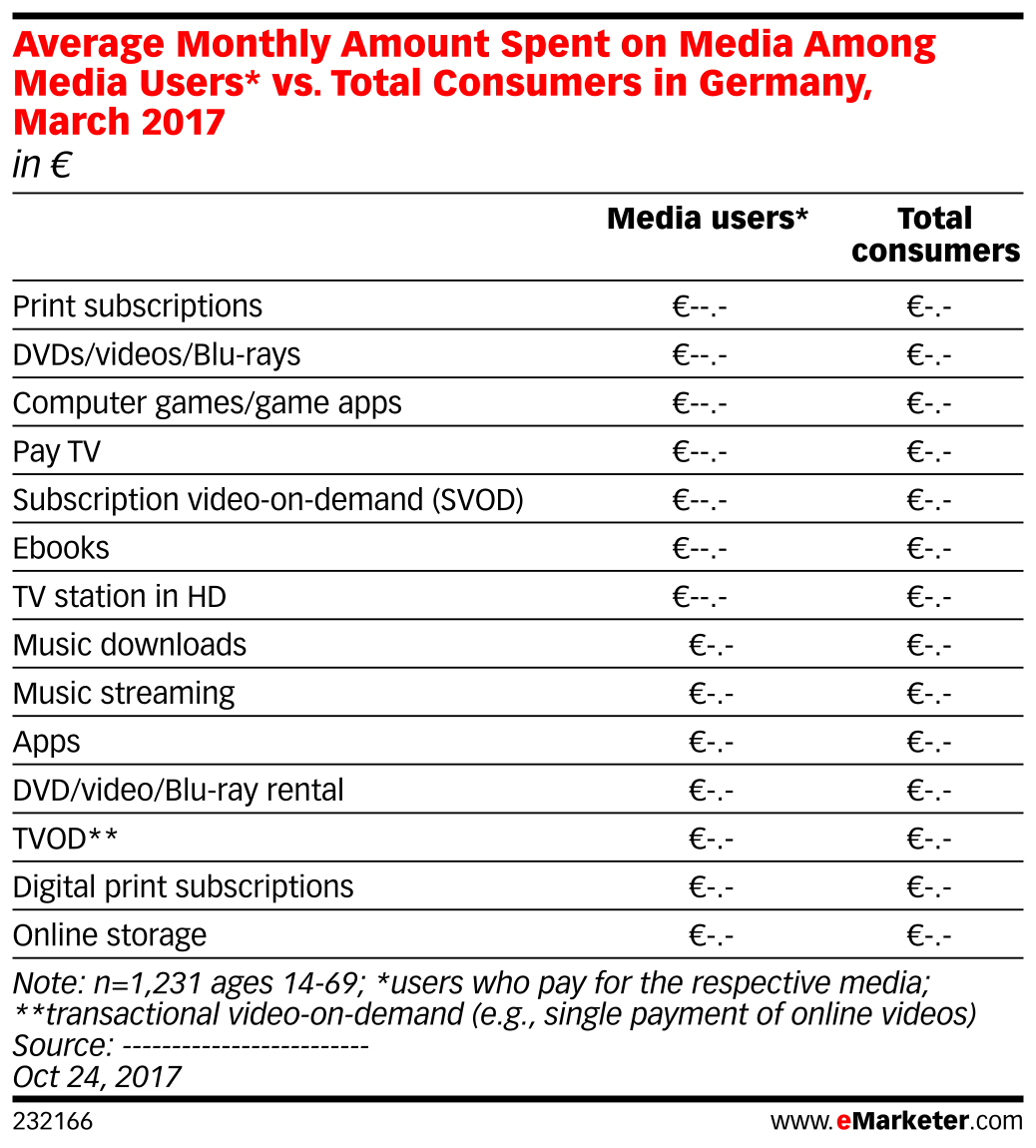 Average Monthly Amount Spent on Media Among Media Users* vs. Total Consumers in Germany, March 2017 (in €)
