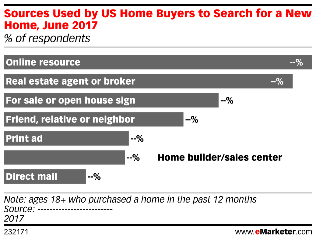 Sources Used by US Home Buyers to Search for a New Home, June 2017 (% of respondents)