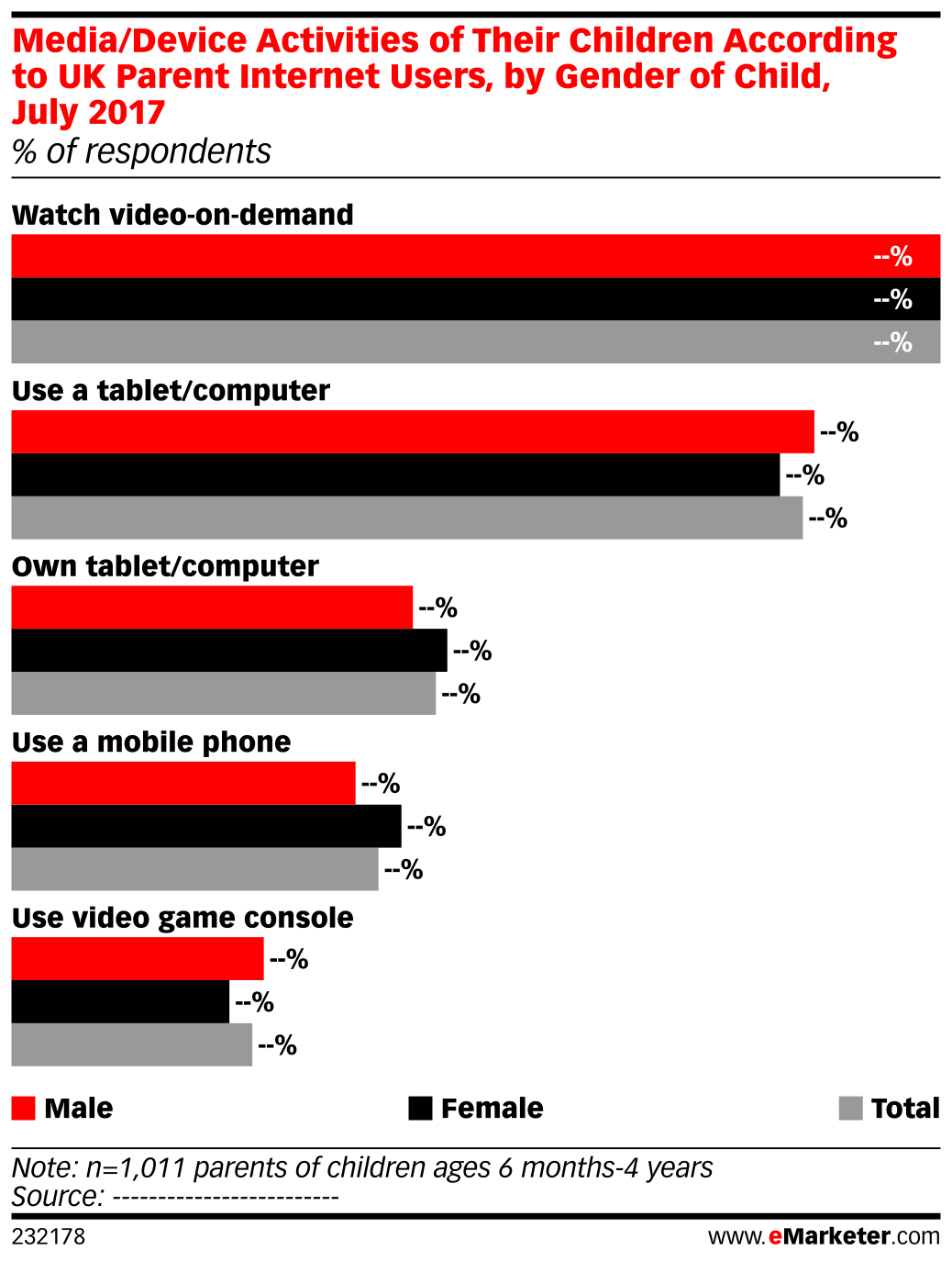 Media/Device Activities of Their Children According to UK Parent Internet Users, by Gender of Child, July 2017 (% of respondents)