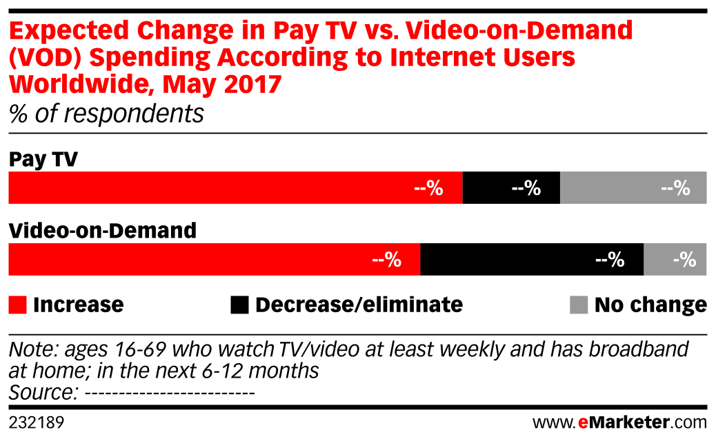 Expected Change in Pay TV vs. Video-on-Demand (VOD) Spending According to Internet Users Worldwide, May 2017 (% of respondents)