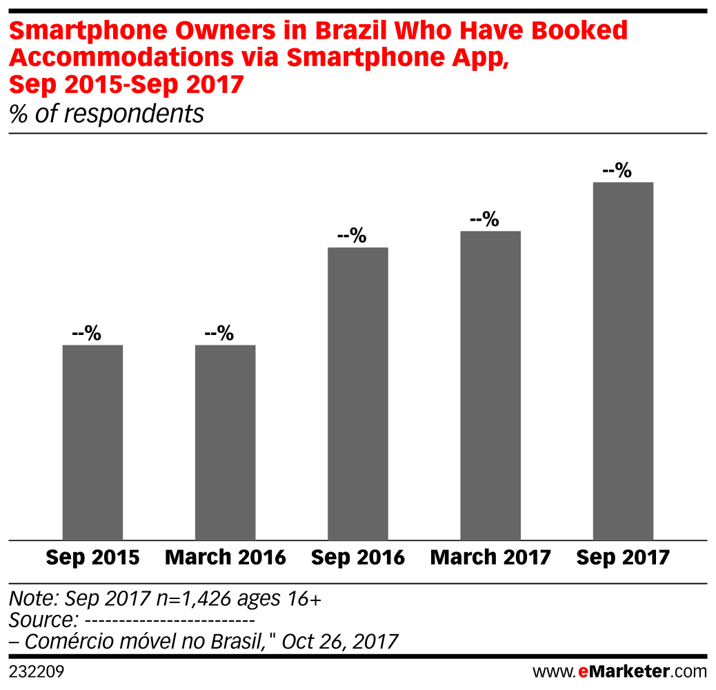 Smartphone Owners in Brazil Who Have Booked Accommodations via Smartphone App, Sep 2015-Sep 2017 (% of respondents)