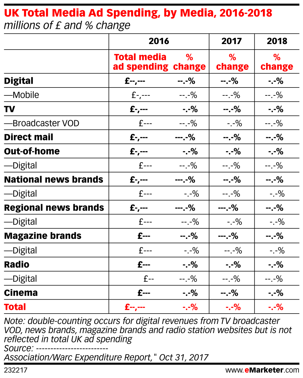 UK Total Media Ad Spending, by Media, 2016-2018 (millions of £ and % change)