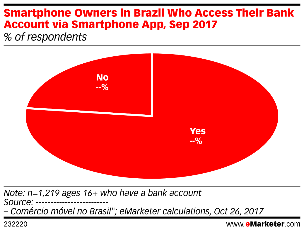 Smartphone Owners in Brazil Who Access Their Bank Account via Smartphone App, Sep 2017 (% of respondents)