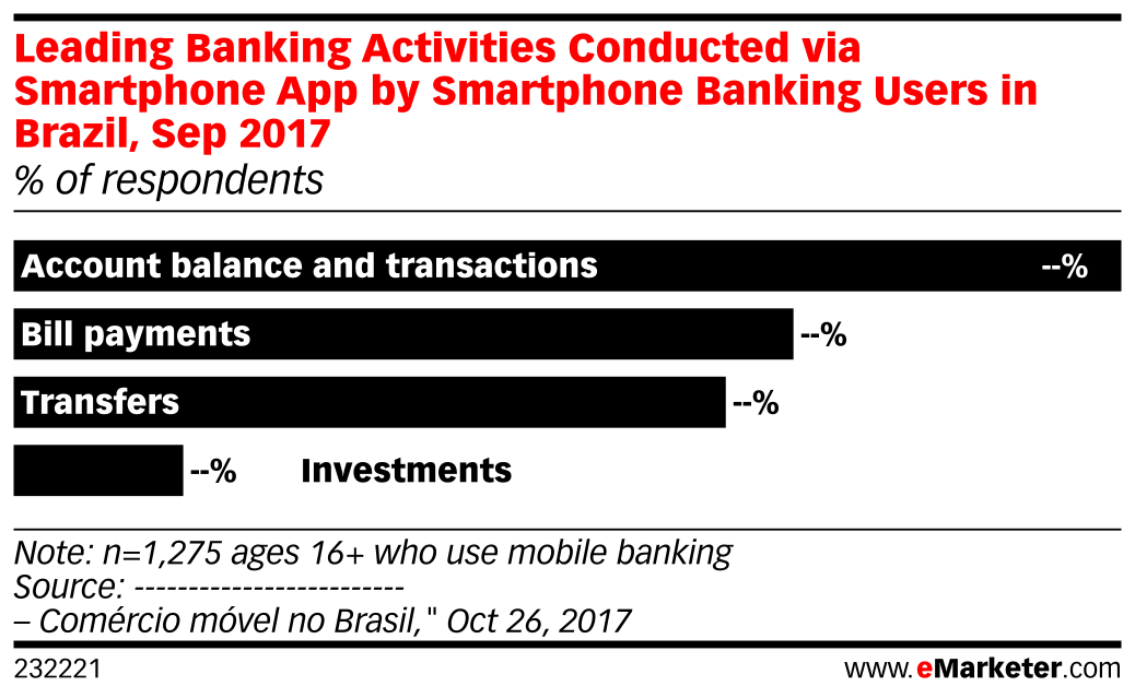 Leading Banking Activities Conducted via Smartphone App by Smartphone Banking Users in Brazil, Sep 2017 (% of respondents)