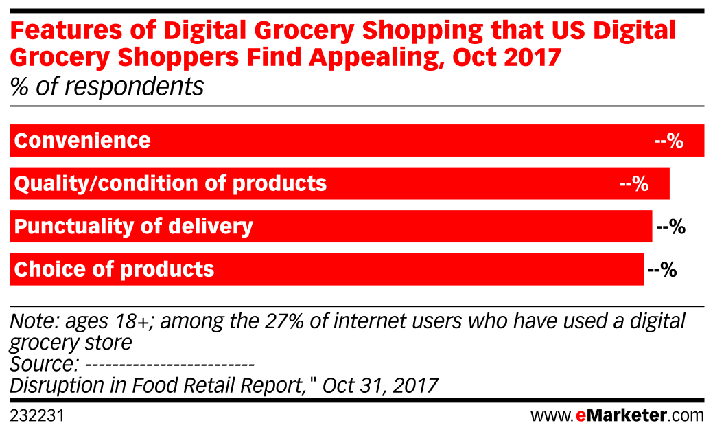 Features of Digital Grocery Shopping that US Digital Grocery Shoppers Find Appealing, Oct 2017 (% of respondents)