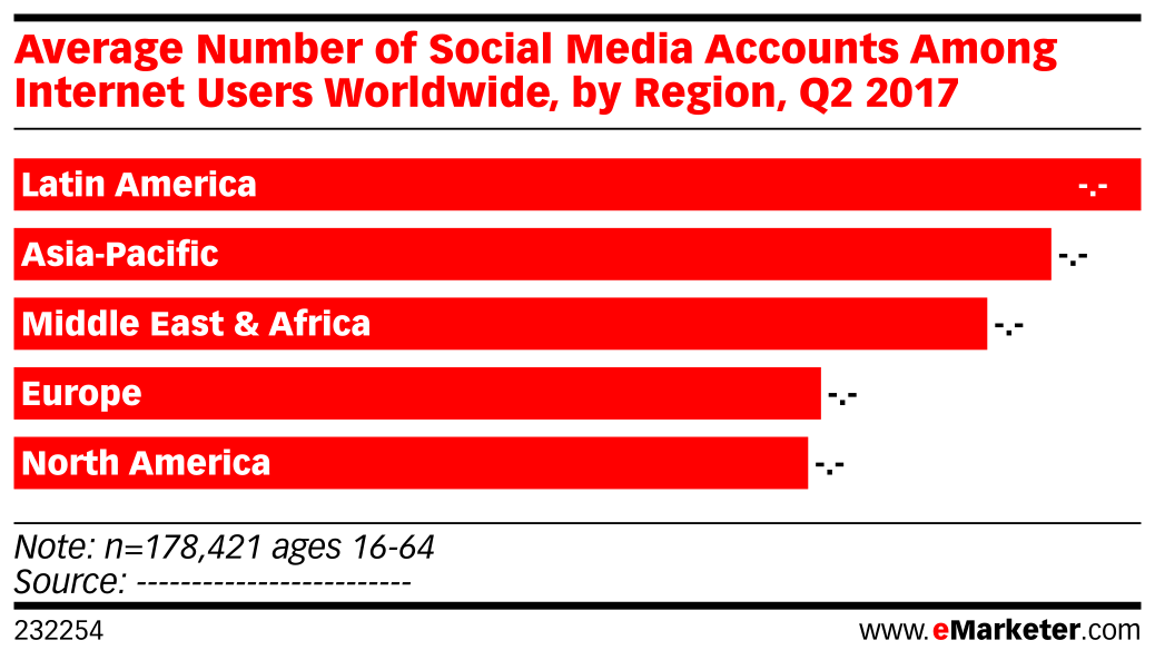 Average Number of Social Media Accounts Among Internet Users Worldwide, by Region, Q2 2017