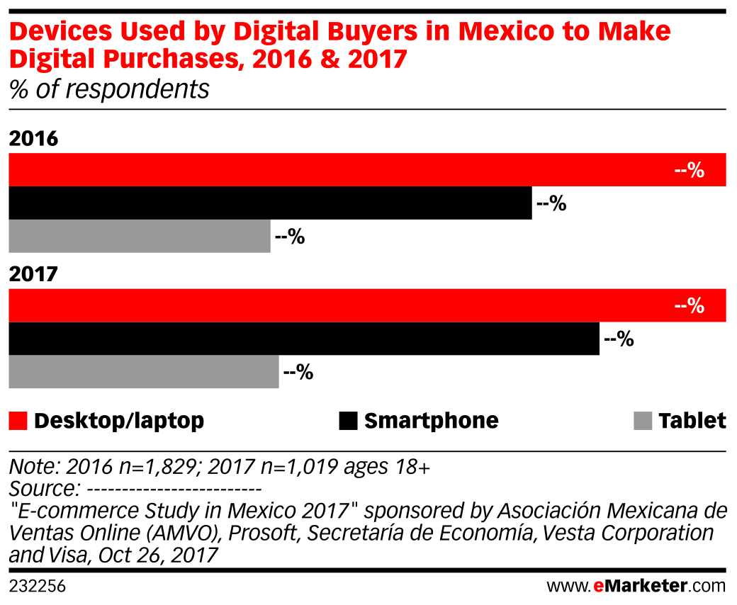 Devices Used by Digital Buyers in Mexico to Make Digital Purchases, 2016 & 2017 (% of respondents)