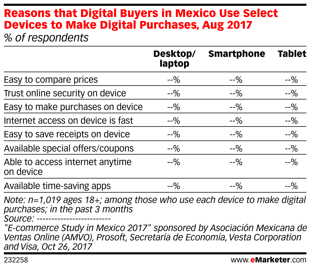 Reasons that Digital Buyers in Mexico Use Select Devices to Make Digital Purchases, Aug 2017 (% of respondents)