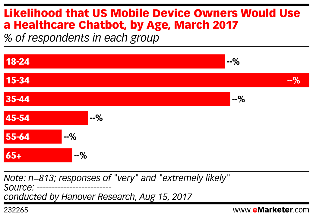 Likelihood that US Mobile Device Owners Would Use a Healthcare Chatbot, by Age, March 2017 (% of respondents in each group)