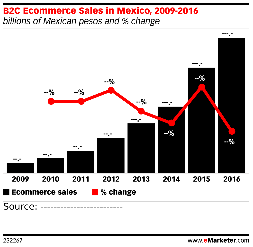 B2C Ecommerce Sales in Mexico, 2009-2016 (billions of Mexican pesos and % change)