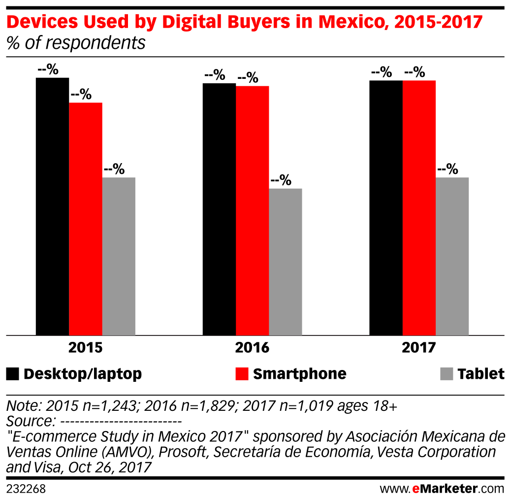 Devices Used by Digital Buyers in Mexico, 2015-2017 (% of respondents)