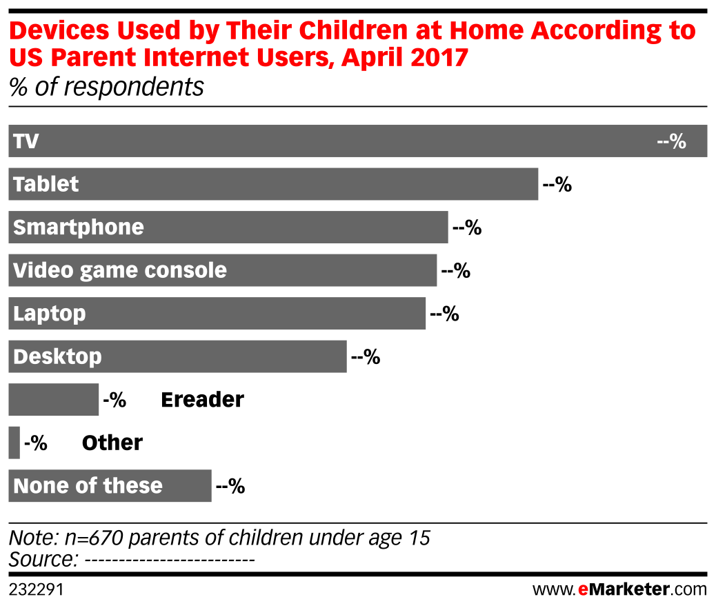 Devices Used by Their Children at Home According to US Parent Internet Users, April 2017 (% of respondents)