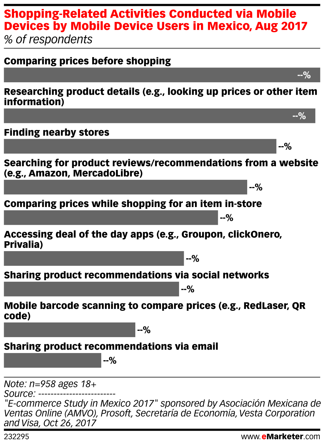 Shopping-Related Activities Conducted via Mobile Devices by Mobile Device Users in Mexico, Aug 2017 (% of respondents)