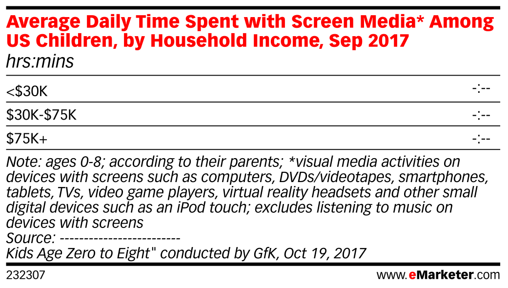 Average Daily Time Spent with Screen Media* Among US Children, by Household Income, Sep 2017 (hrs:mins)