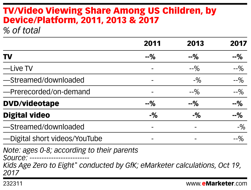 TV/Video Viewing Share Among US Children, by Device/Platform, 2011, 2013 & 2017 (% of total)
