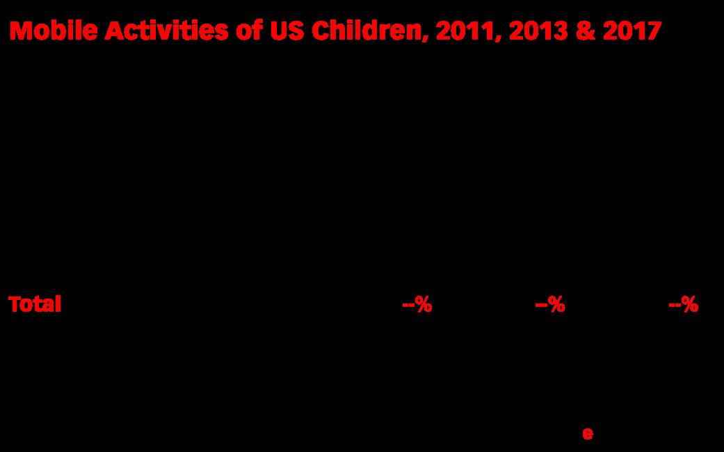 Mobile Activities of US Children, 2011, 2013 & 2017 (% of respondents)
