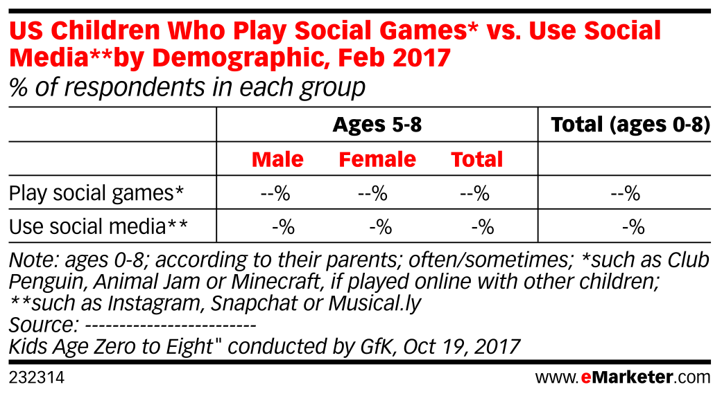 US Children Who Play Social Games* vs. Use Social Media**by Demographic, Feb 2017 (% of respondents in each group)